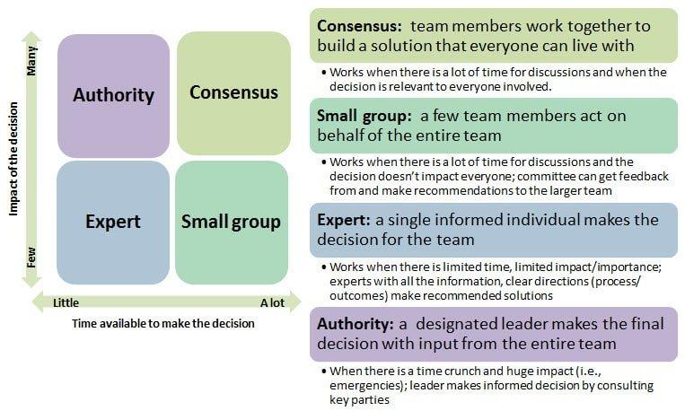 The Remote Team Problem Solving Checklist-B
