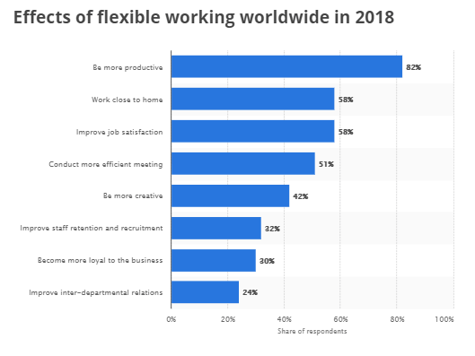 a graphic showing the effects of flexible working worldwide in 2018