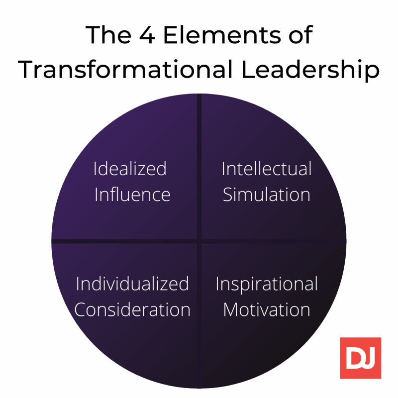 The four elements of transformational leadership