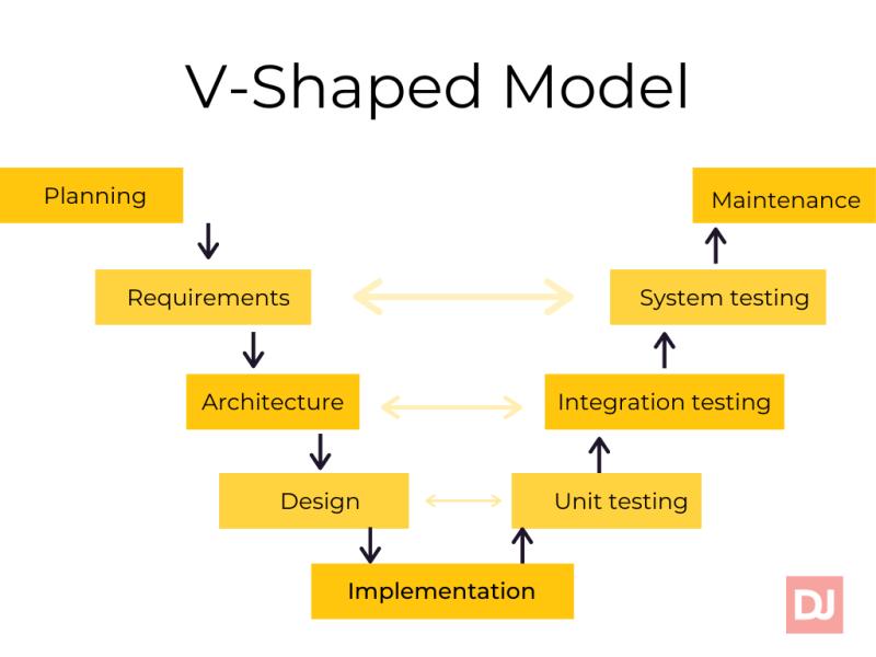 V-shaped model (sdlc)