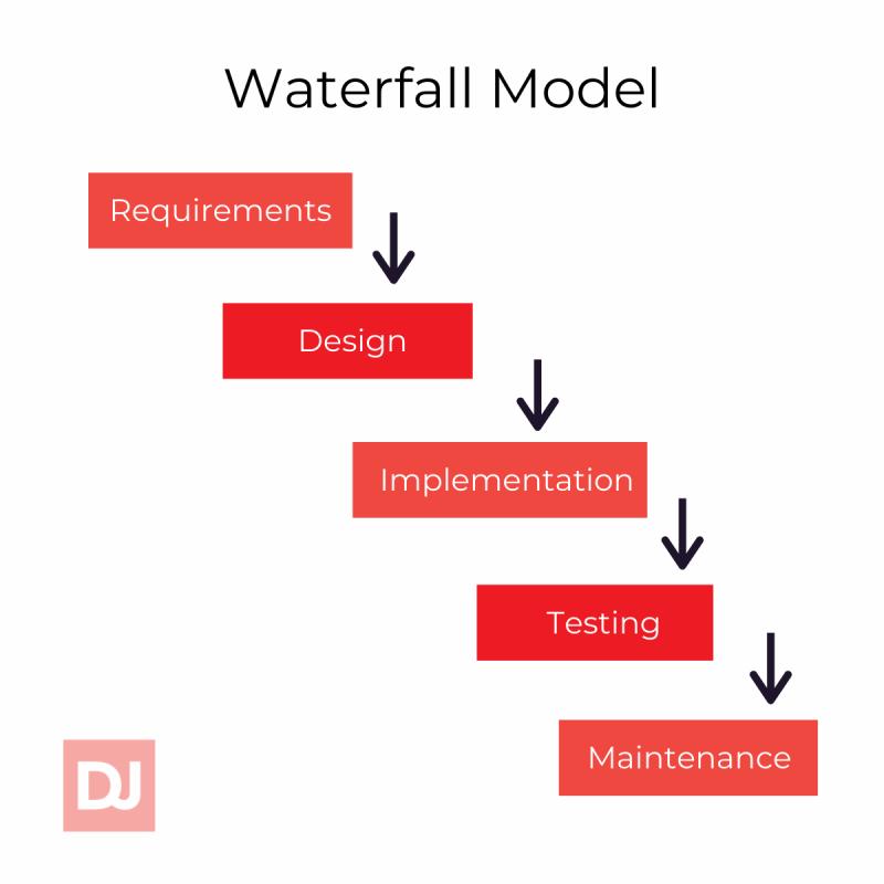 Waterfall model (SDLC)