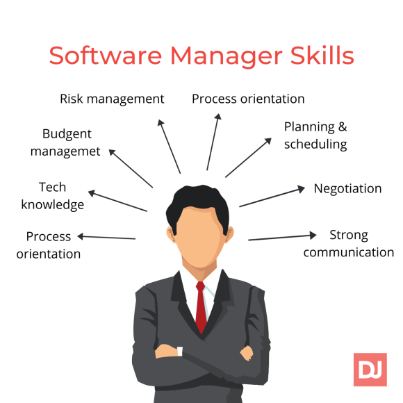 software manager skills