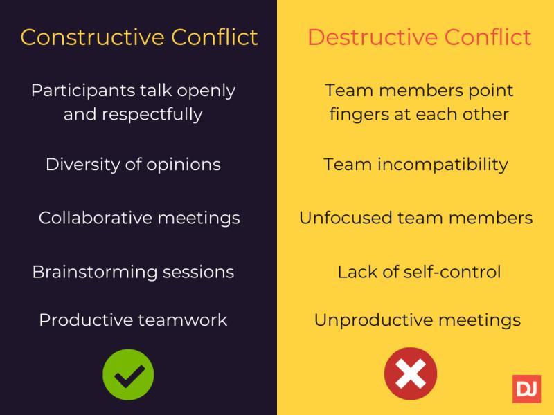 Constructive conflict vs destructive conflict