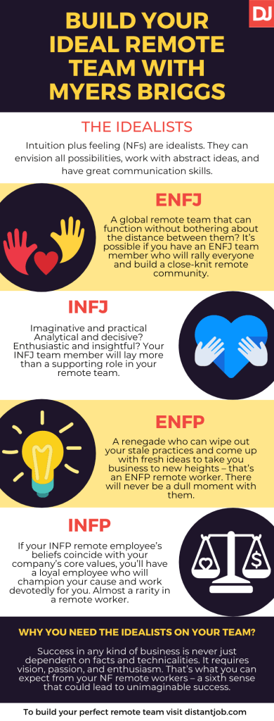 To enfp how spot an Forgot how