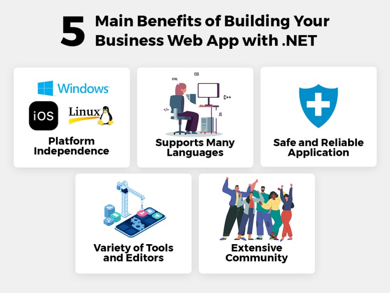 Benefits of building your business web app with .Net