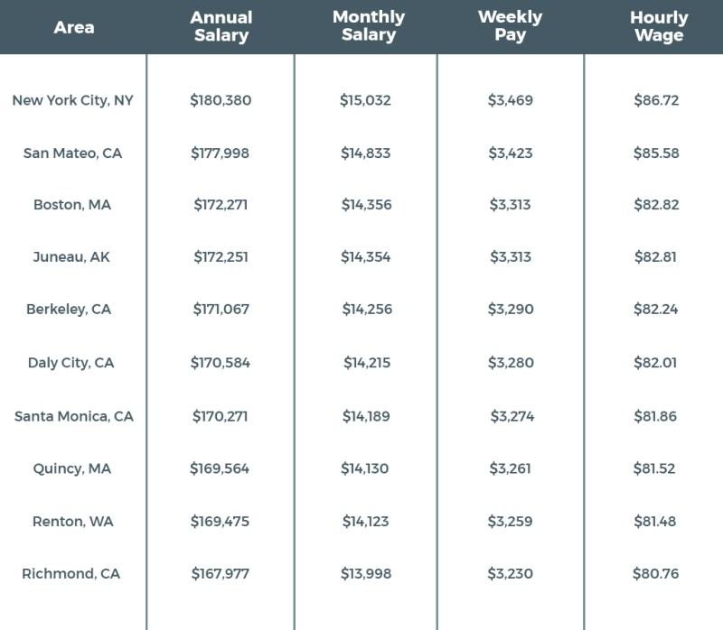 Blockchain developer salary United States