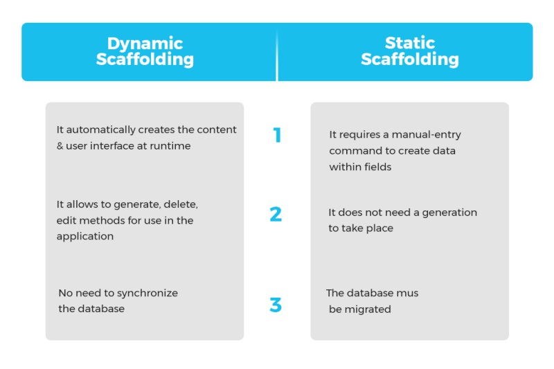 Difference between Dynamic Scaffoling and Static Scaffolding