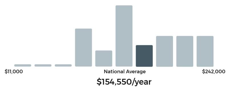 Average salary of a blockchain developer