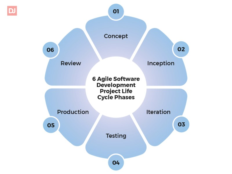 Agile software development project life cycle phases
