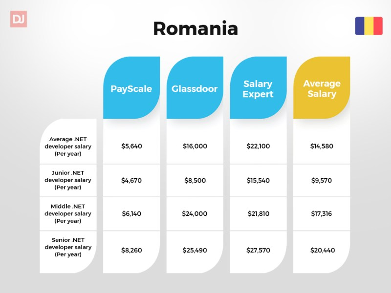 Romania .NET developer salary