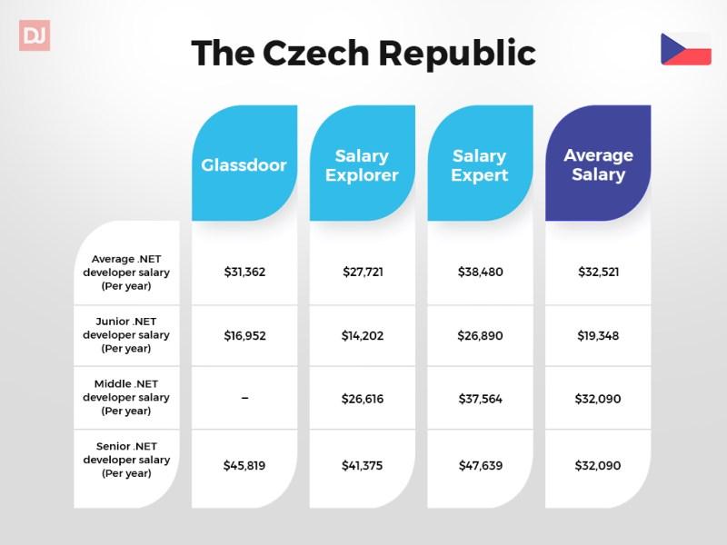 .Net developer salary in the Czech Republic