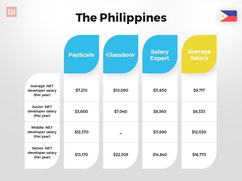 The Philippines .NET developer salary guide