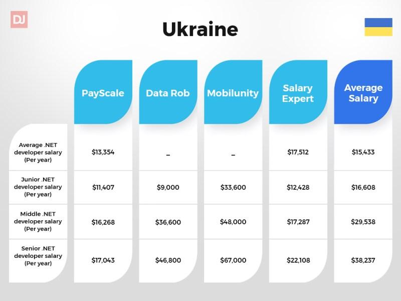 Ukraine .NET developer salary guide