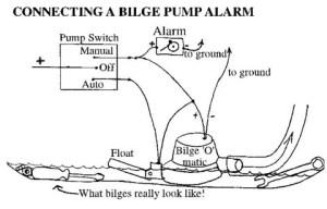 Bilge Alarm!!   Sailing Blog  Technical Hints and Tips  Sailing Television