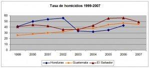 ¿Quién vigila a los vigilantes? La bomba de tiempo de la seguridad privada en El Salvador