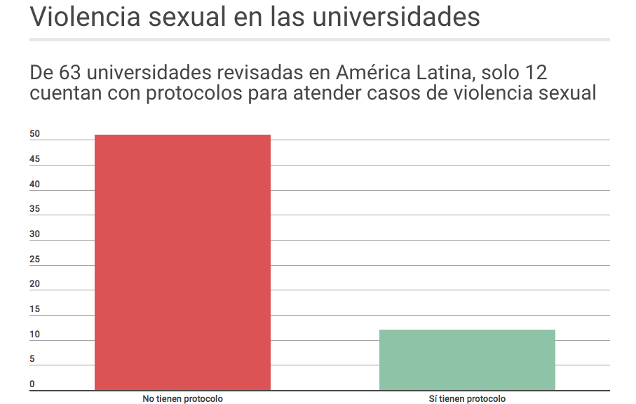¿Tiene mi universidad un protocolo para prevenir, eliminar y sancionar la violencia sexual? Míralo aquí
