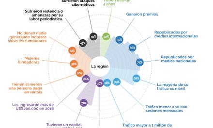 Sembramedia Lanzó Punto de Inflexión: un informe sobre nativos digitales en América Latina