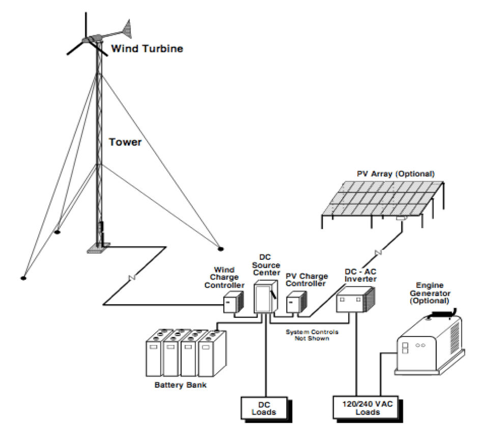 Off-Grid Distributed Wind Systems FAQ Distributed Wind