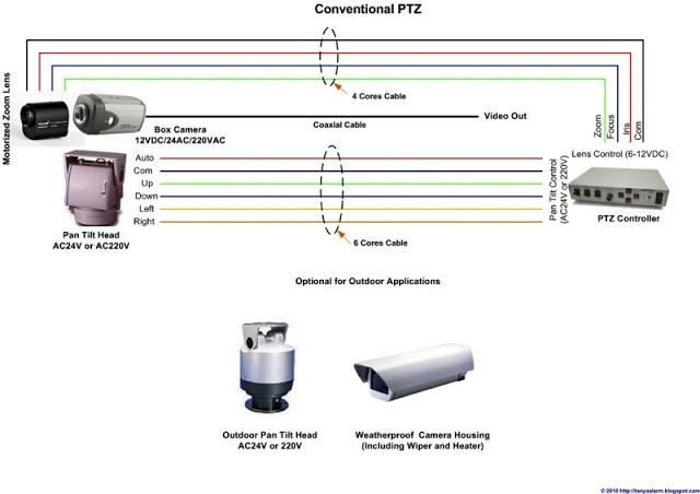 Kamera CCTV PTZ, Dan Cara Kerjanya1