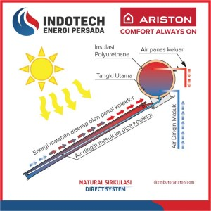 Solar Water Heater Ariston Direct System