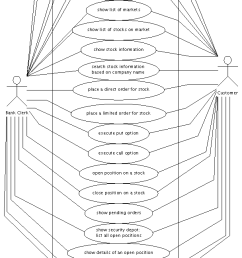 use case diagram for investment services [ 608 x 1347 Pixel ]