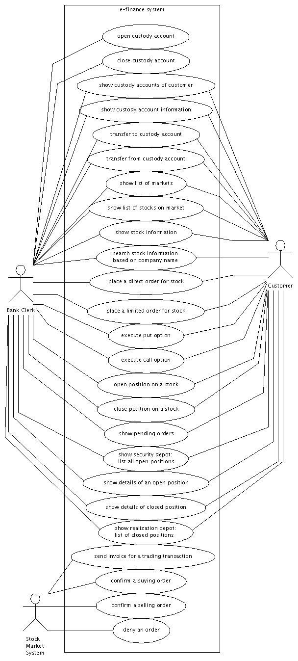 hight resolution of use case diagram for investment services