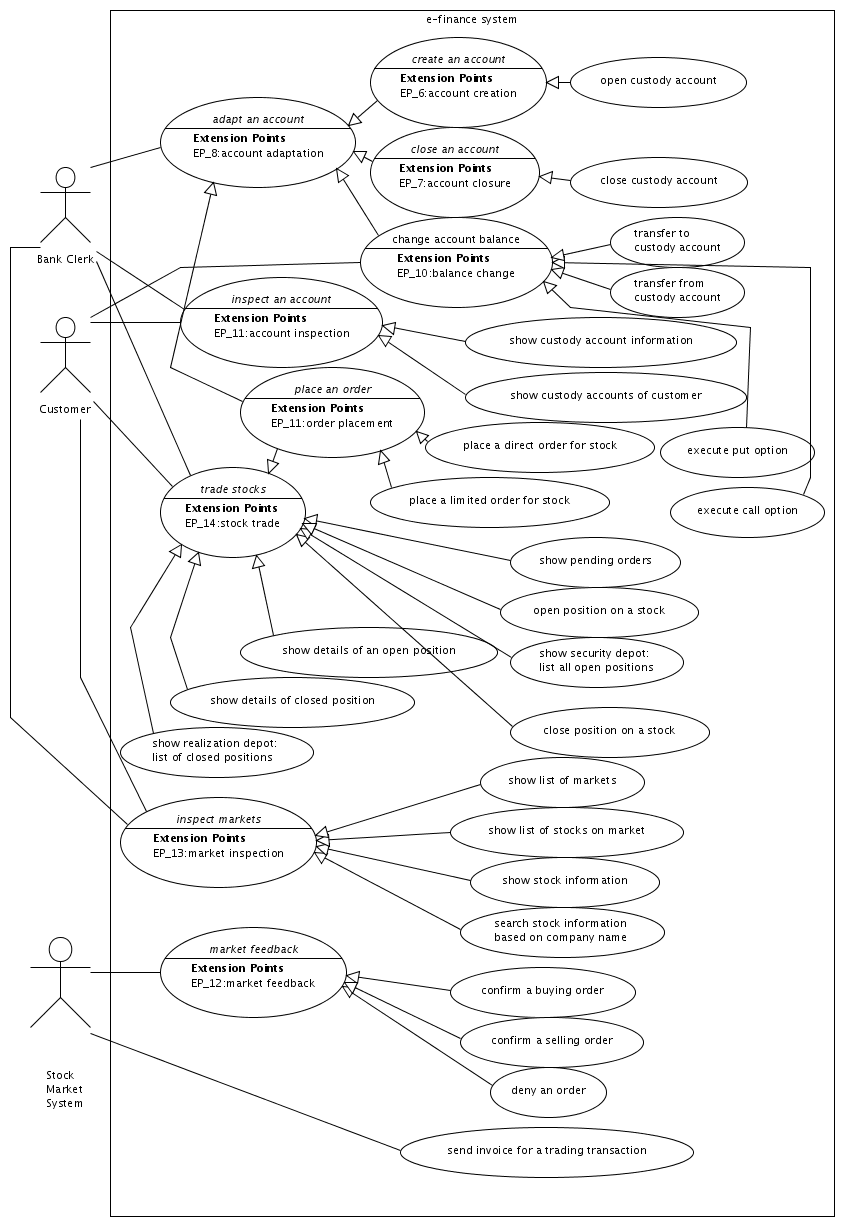 hight resolution of use case diagram for investment services 2