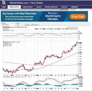 Stockcharts free charting software, Forex Traders Guide - The complete guide