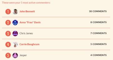 commenters 2015