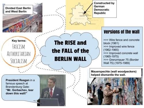 Berlin wall visual notes