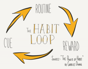 "The habit loop. (Source: ""The Power of Habit"" by Charles Duhigg.)"