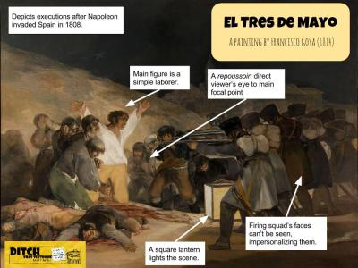 """Google Drawings let students annotate images (above) and create graphics and charts. (Annotation by Matt Miller / """"El Tres de Mayo"""" is in the public domain)"""