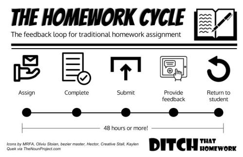 018 The Homework Cycle DitchHW
