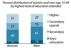 3 in 10 women and men have higher education in Armenia. Study