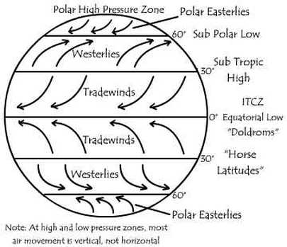 global wind patterns diagram drayton mid position valve wiring weather and water mr dittman s science classes picture