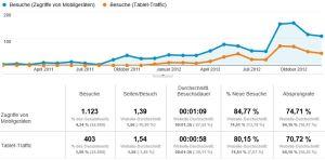 mobiletraffic_2011-2012