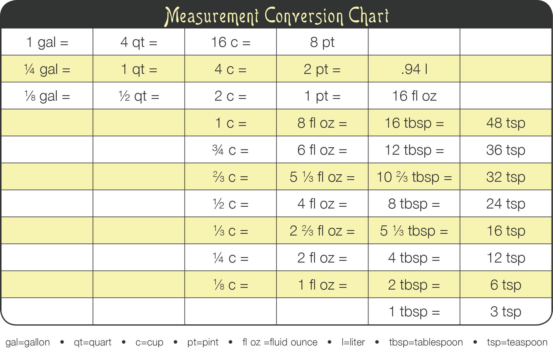 Kitchen Tip Measurement Conversion Chart