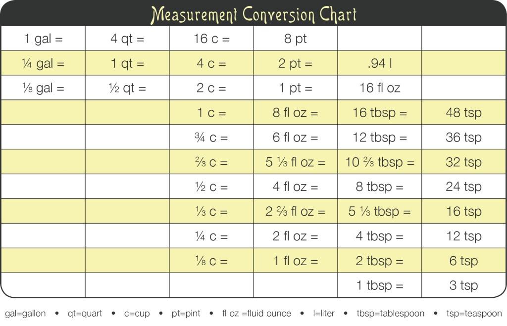 Kitchen TipMeasurement Conversion Chart