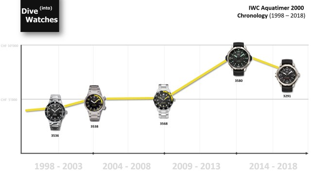 Die Preisentwicklung der IWC Aquatimer 2000 in den letzten 20 Jahren zeigt eine Verdoppelung