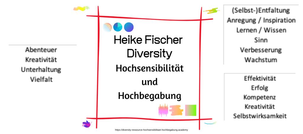 Heike Fischer Diversity Hochsensibilität Hochbegabung