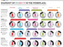 Ethnic Diversity - Diversity In The Workplace