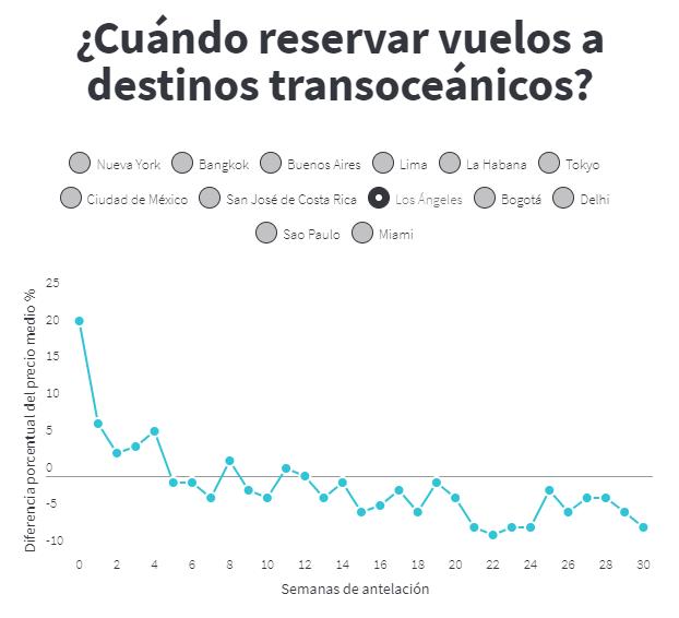 Gráfico antelación vuelos transoceánicos