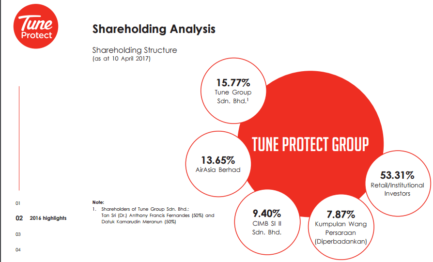 Tune Protect Ownership / Shareholders