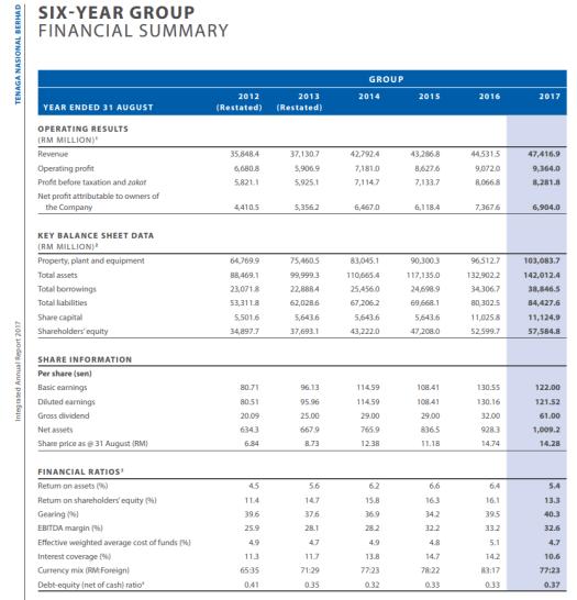 TENAGA 2017 Financial Summary 5 Year