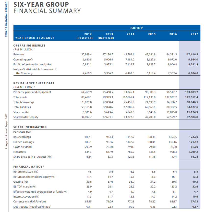 TENAGA 2017 Financial Summary 5 Year