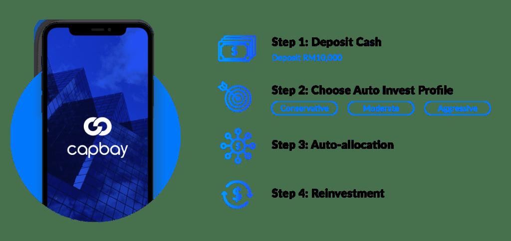 CapBay Registration P2P