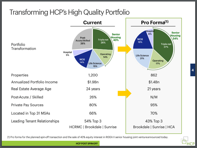 hcp spinoff split dividend