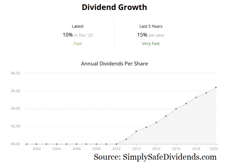 amgen dividende 2021