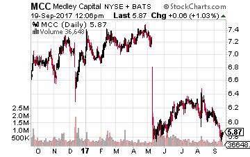 Medley Capital Corp