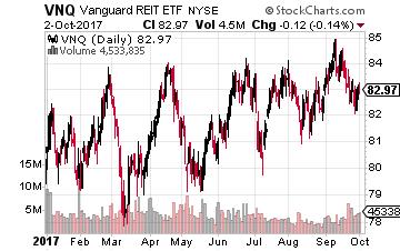 Vanguard REIT Index Fund